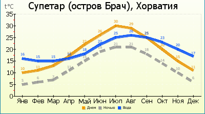 Климат на острове Брач